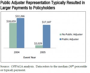 Public Adjuster Representation Larger Insurance Claim Settlements